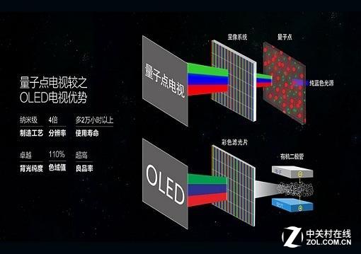 超大/轻薄/高色域 哪种电视更让你欢喜?