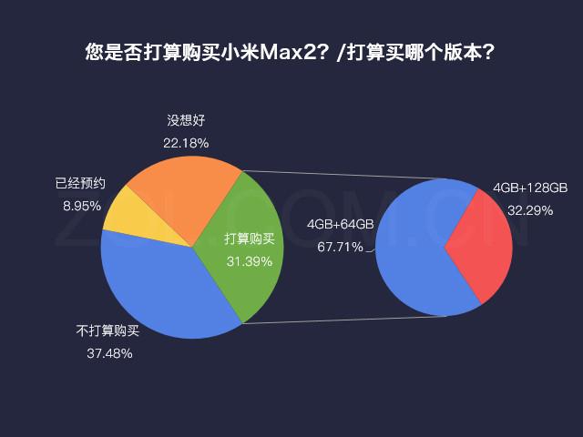 数说新机:小米Max 2成也屏幕败也屏幕