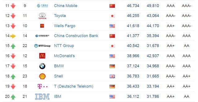 全球品牌TOP500:IT企业包揽前七名