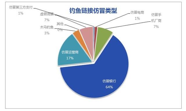 64%的钓鱼网站仿冒银行 用户怎么防?