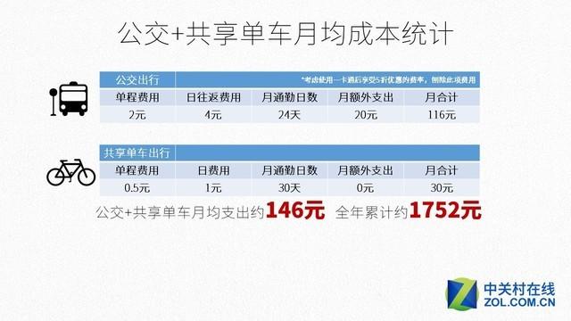 编辑亲测 骑电动车每年省出半部iPhone7