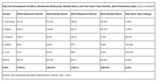 苹果吃1亿三星拿一半 2017年OLED涨50%