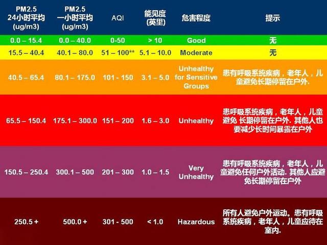 AQI到底是啥?一秒教你看懂空气质量指数