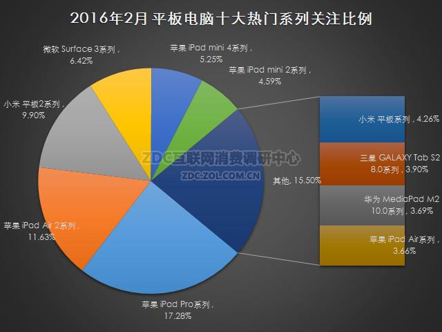 2016年2月中国平板电脑市场研究报告