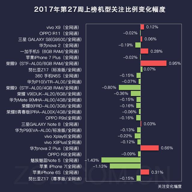 27周手机排行榜评:荣耀9涨/小米6终上榜
