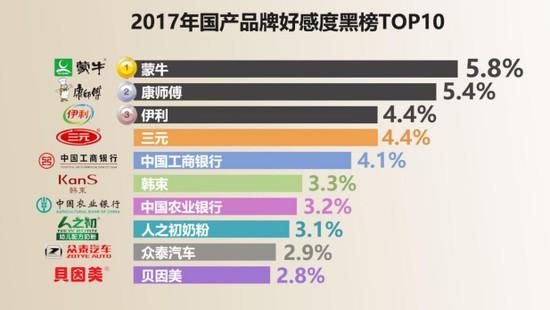 2017年中国网民最爱品牌榜发布 华为居首