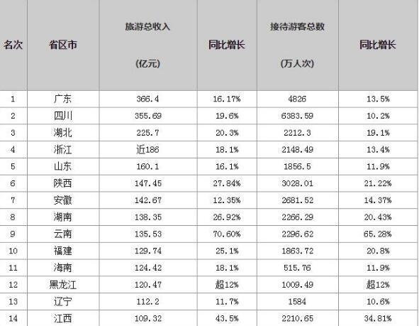 2017年春节各省份旅游收入排行榜出炉