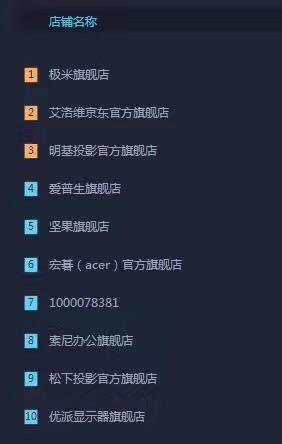 微投火热 极米销售额登6·18第一天榜首