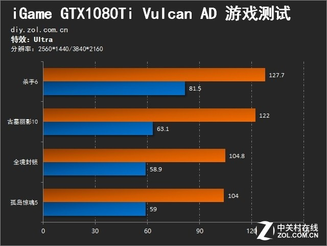 进无止境 iGame1080Ti Vulcan AD评测