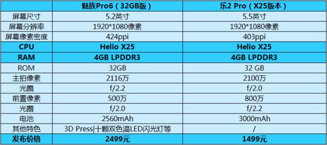 """比比820 看看Helio X25是个什么样的""""U"""""""