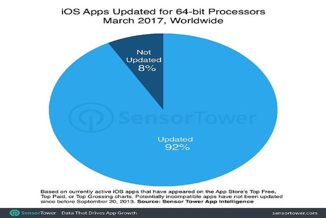 iOS11不支持32位应用 近20万APP遭抛弃