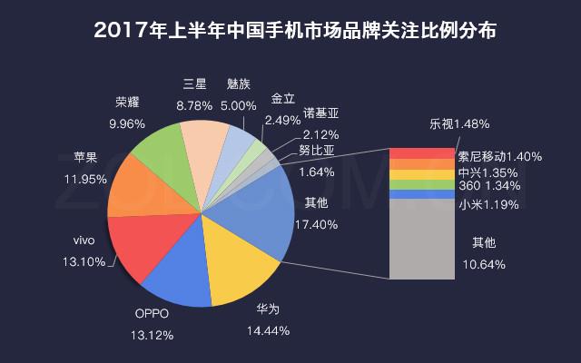 手机行业2017年半年度产业发展报告