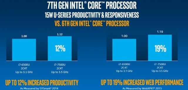 新i3暗藏惊喜:英特尔更新第7代处理器