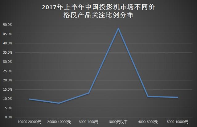 这次变动比较大了 投影第二季度ZDC报告