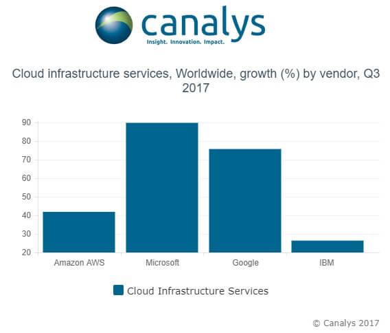 云基础设施市场 亚马逊AWS仍然是霸主