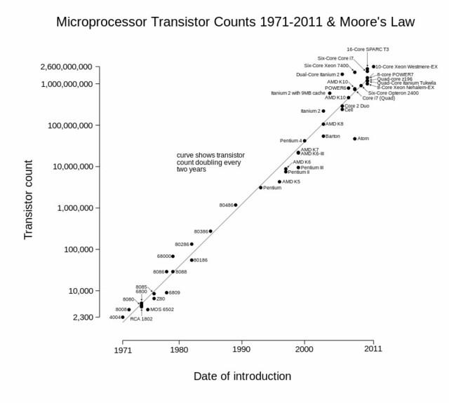 摩尔定律失效 回首急速发展的五十年