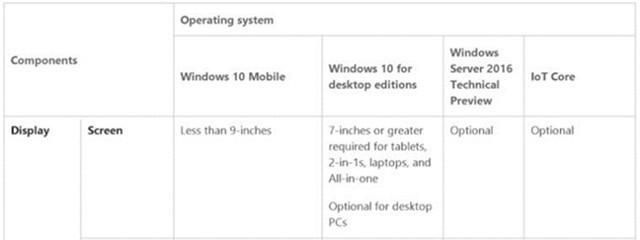 Win10最低配置更新:内存2GB+硬盘16GB