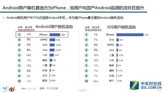 智能手机微报告:安卓用户OPPO忠诚度夺冠