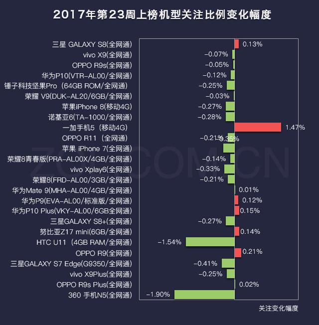 23周手机排行榜评:三星Galaxy S8夺冠