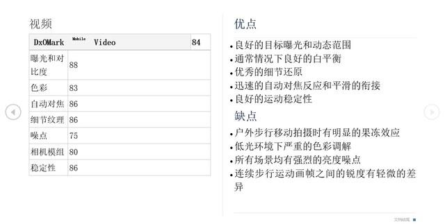 编译DxOMark华为P10拍摄评测:第一梯队