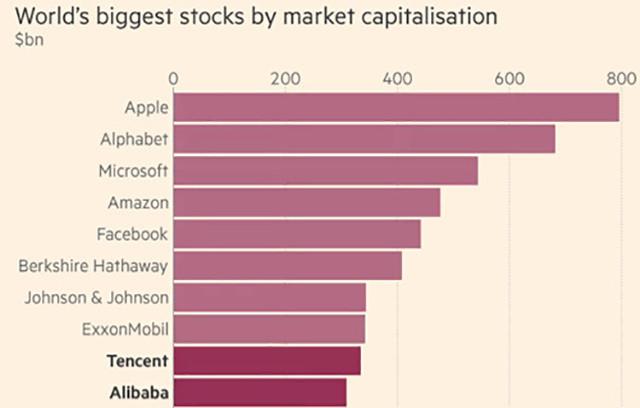 阿里巴巴市值全球前十 市值3136.4亿美元