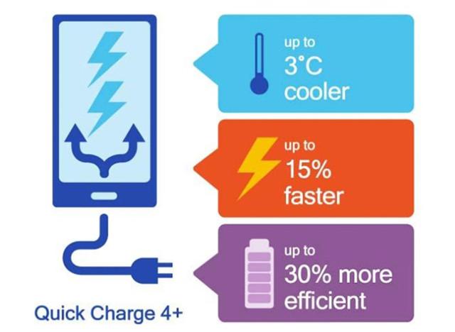 高通宣布QC4.0+快充技术 充电提速20%
