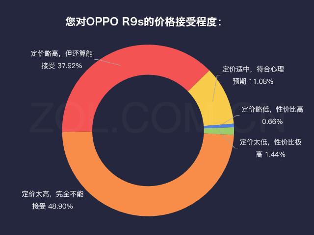 数说新机:OPPO R9s双摄出众/快充受青睐