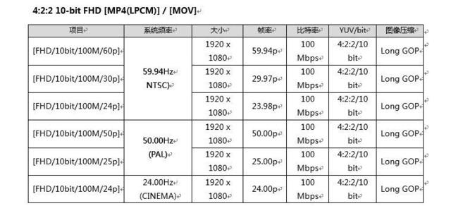 松下GH5升级 扩展4:2:2 10-bit记录模式