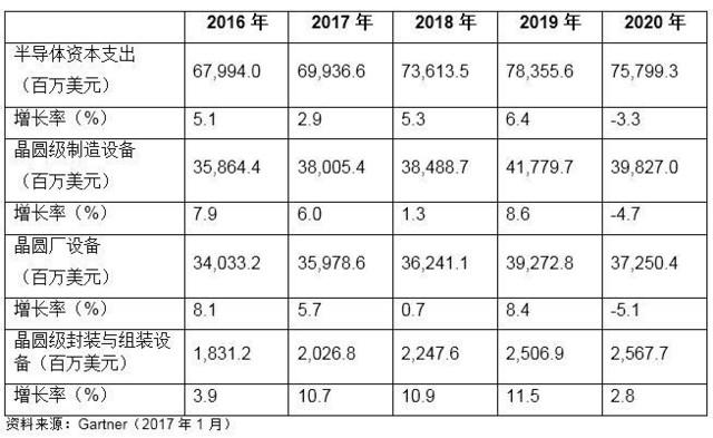 绝非夕阳产业 半导体资本支出持续增长
