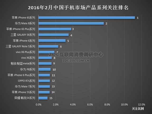2016年2月中国手机市场分析报告