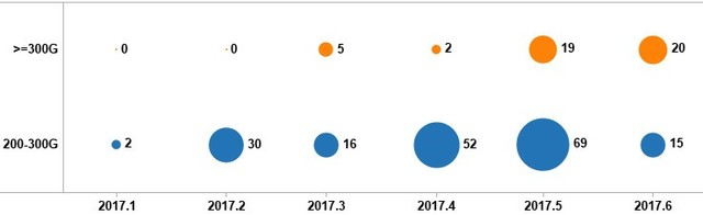 绿盟发布《17半年DDoS与Web应用攻击态势报告》
