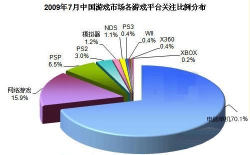中国人不会用手柄么?主机游戏没前途?