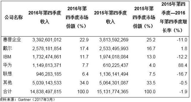 2016四季度 服务器收入和出货量双下滑