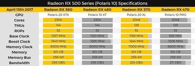 DIY周报:AMD全新RX 500系列显卡曝光