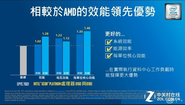 AMD EPYC 重返 最大阻碍 Intel Xeon  处理器