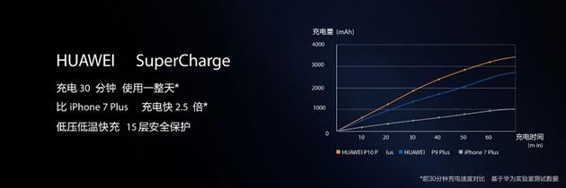 告别充电宝 华为P10成重度用户首选机型