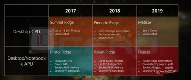 良心!AMD二代Zen以及新APU依旧支持AM4接口