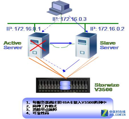 IBM Storwize V3700服务器产品解决方案