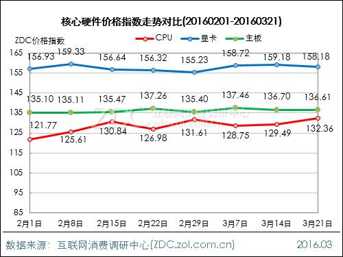 DIY行业价格指数走势(2016.03.21)
