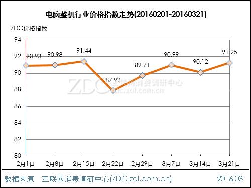 电脑整机行业价格指数走势(2016.03.21)