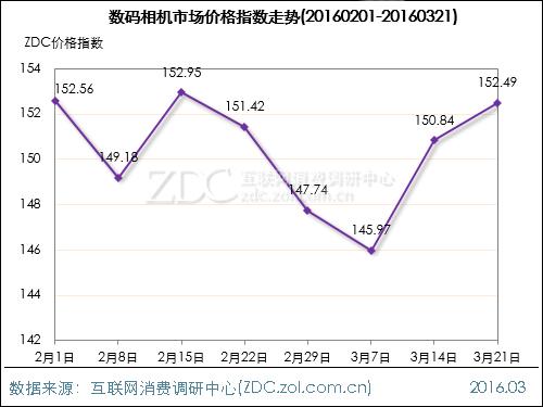 数码影像行业价格指数走势(2016.03.21)
