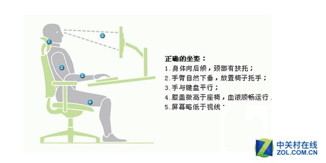 显示器使用注意 屏奴颈椎病如何预防?