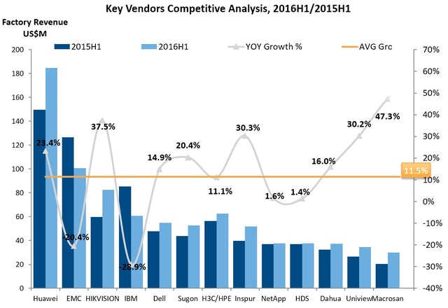 IDC:2016年上半年宏杉科技同比增长47.3%
