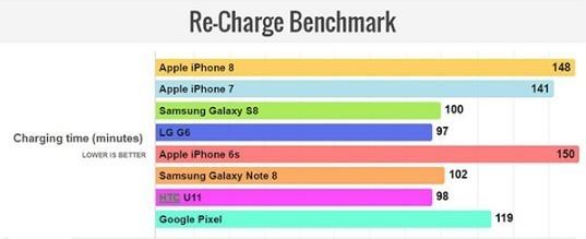 用了A11芯片的iPhone 8 续航超iPhone 7