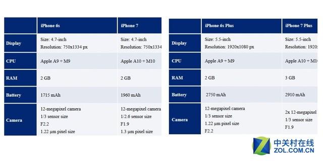 苹果邀请函曝光 iPhone7或配备更大光圈