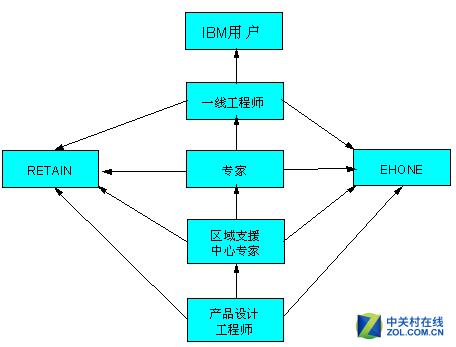 IBM x3550M3服务器产品提供解决方案