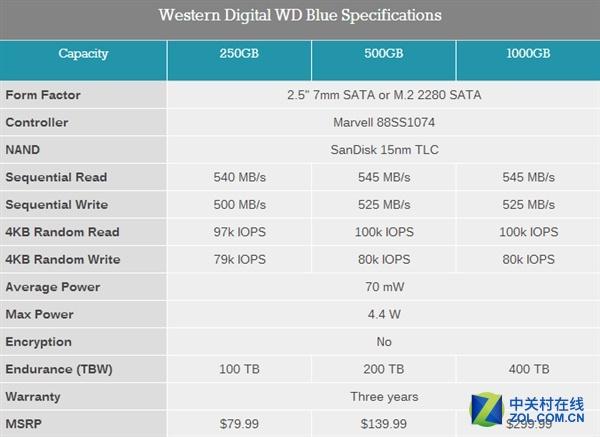 首发蓝/绿盘 西数正式发布消费级SSD