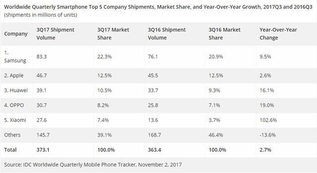 IDC公布手机销量排行 国产三雄均上榜
