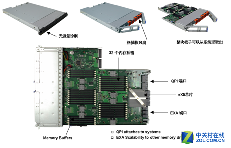 IBM服务器x3850 eX5产品技术解决方案