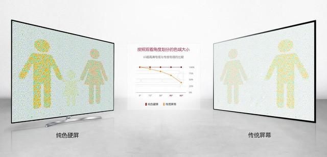 跨时代的LCD技术 四款高画质液晶电视推荐